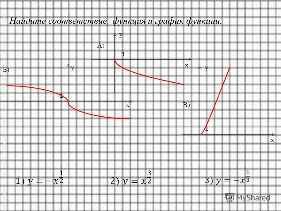 Найдите соответствие: функция и график функции. у х А) 1 1 у х В) у х Б)