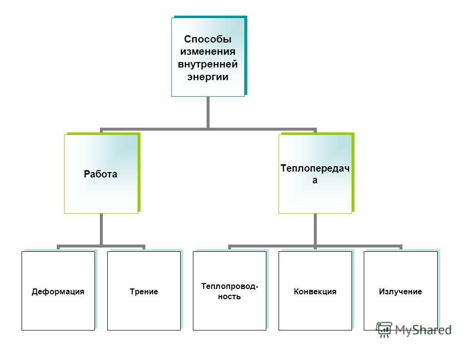 Работа ДеформацияТрение Теплопередача Теплопровод- ность КонвекцияИзлучение