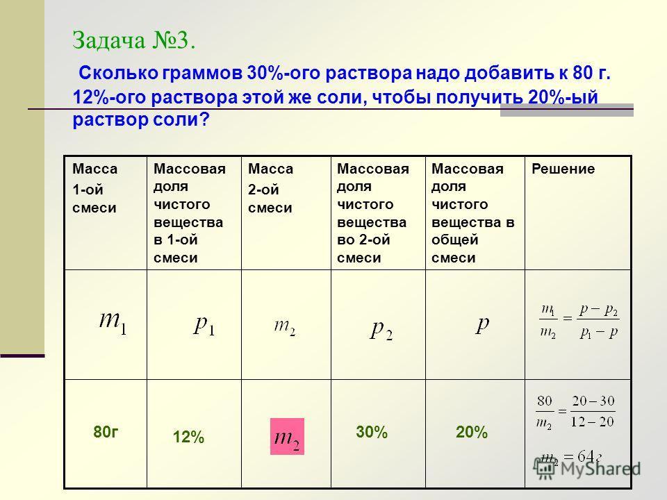 Задача 3. Сколько граммов 30%-ого раствора надо добавить к 80 г. 12%-ого раствора этой же соли, чтобы получить 20%-ый раствор соли? РешениеМассовая доля чистого вещества в общей смеси Массовая доля чистого вещества во 2-ой смеси Масса 2-ой смеси Масс