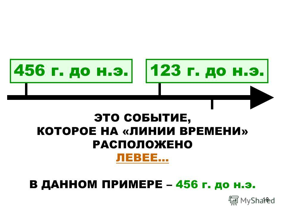 18 ЭТО СОБЫТИЕ, КОТОРОЕ НА «ЛИНИИ ВРЕМЕНИ» РАСПОЛОЖЕНО ЛЕВЕЕ… В ДАННОМ ПРИМЕРЕ – 456 г. до н.э. 123 г. до н.э.456 г. до н.э.