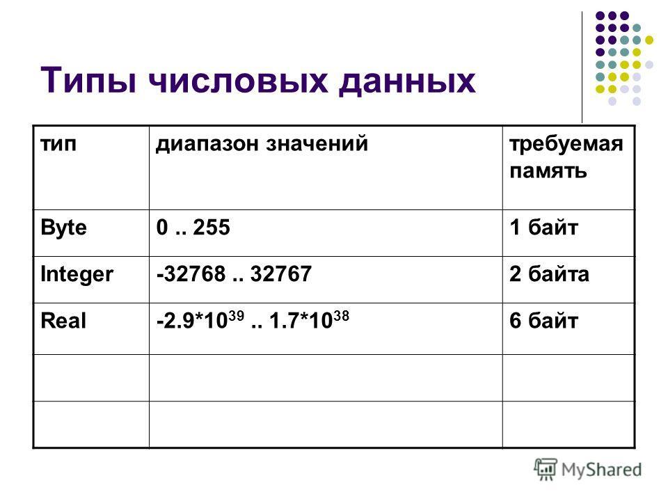 Типы числовых данных типдиапазон значенийтребуемая память Byte0.. 2551 байт Integer-32768.. 327672 байта Real-2.9*10 39.. 1.7*10 38 6 байт