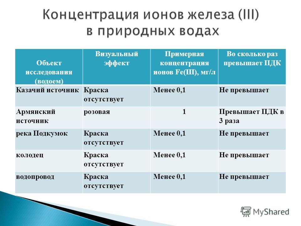 Объект исследования (водоем) Визуальный эффект Примерная концентрация ионов Fe(III), мг/л Во сколько раз превышает ПДК Казачий источникКраска отсутствует Менее 0,1Не превышает Армянский источник розовая1Превышает ПДК в 3 раза река ПодкумокКраска отсу