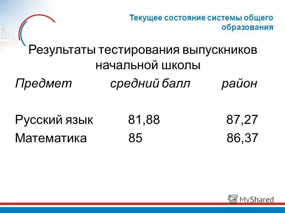 Текущее состояние системы общего образования Результаты тестирования выпускников начальной школы Предмет средний балл район Русский язык 81,88 87,27 Математика 85 86,37