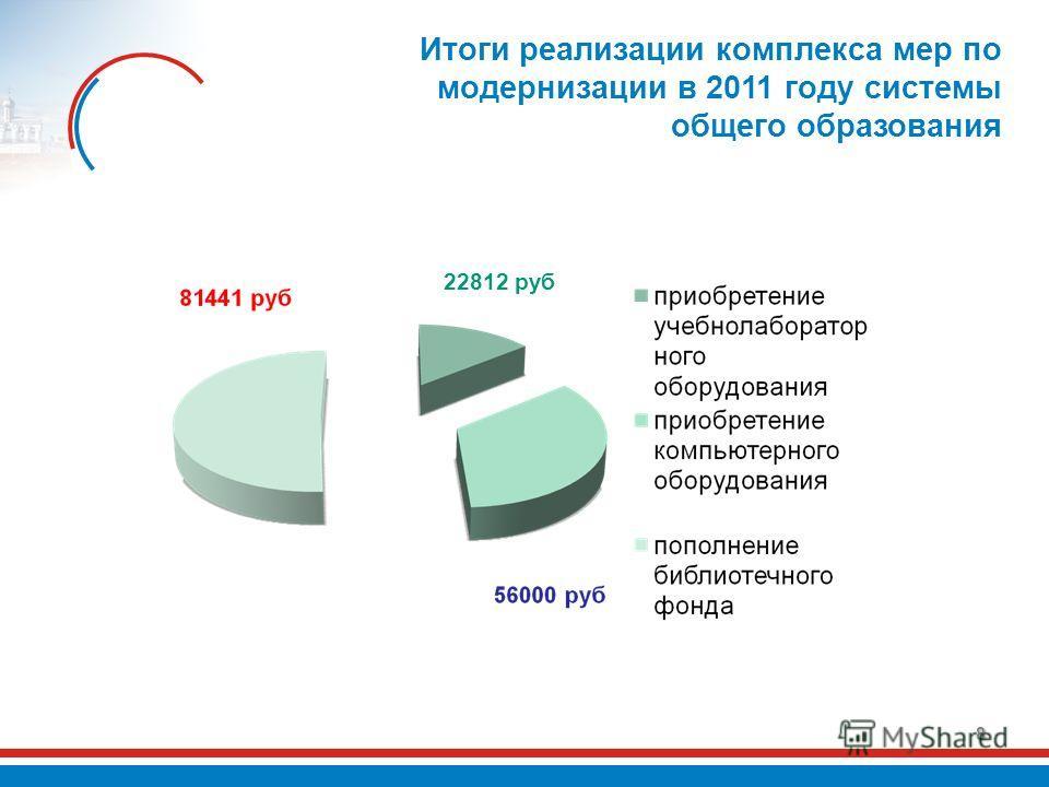 8 Итоги реализации комплекса мер по модернизации в 2011 году системы общего образования 22812 руб