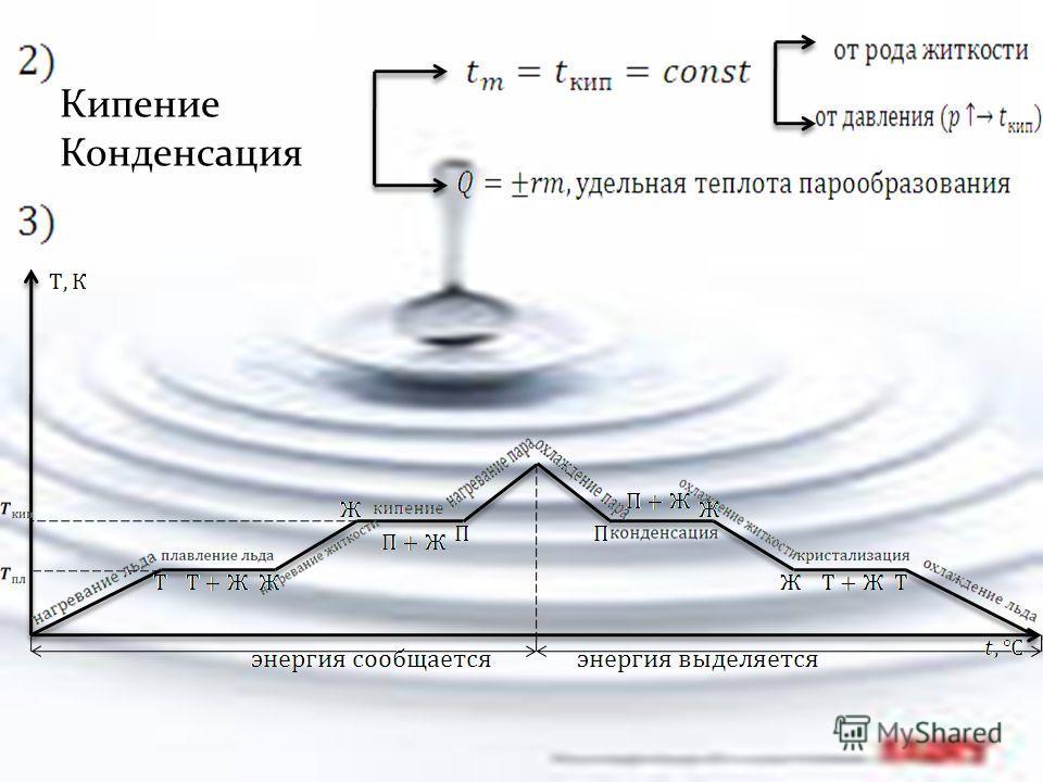 Т Ж Г 1) Условия необходимые для процесса плавления: (аналогичные условия необходимы для кипения ) Плавление (к ристаллизация ) десублимация сублимация плавление парообразование кристаллизацияконденсация