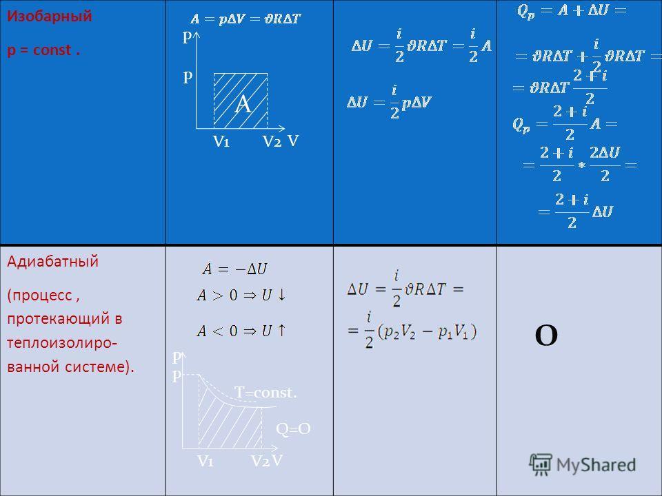 Название А U Q Изотермический Т=const. A=Q Изохорный V= const. A 0 0 Энергетически выгодный процесс. 0