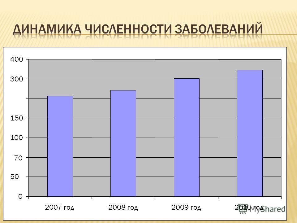 0 50 70 100 150 300 400 2007 год2008 год2009 год2010 год