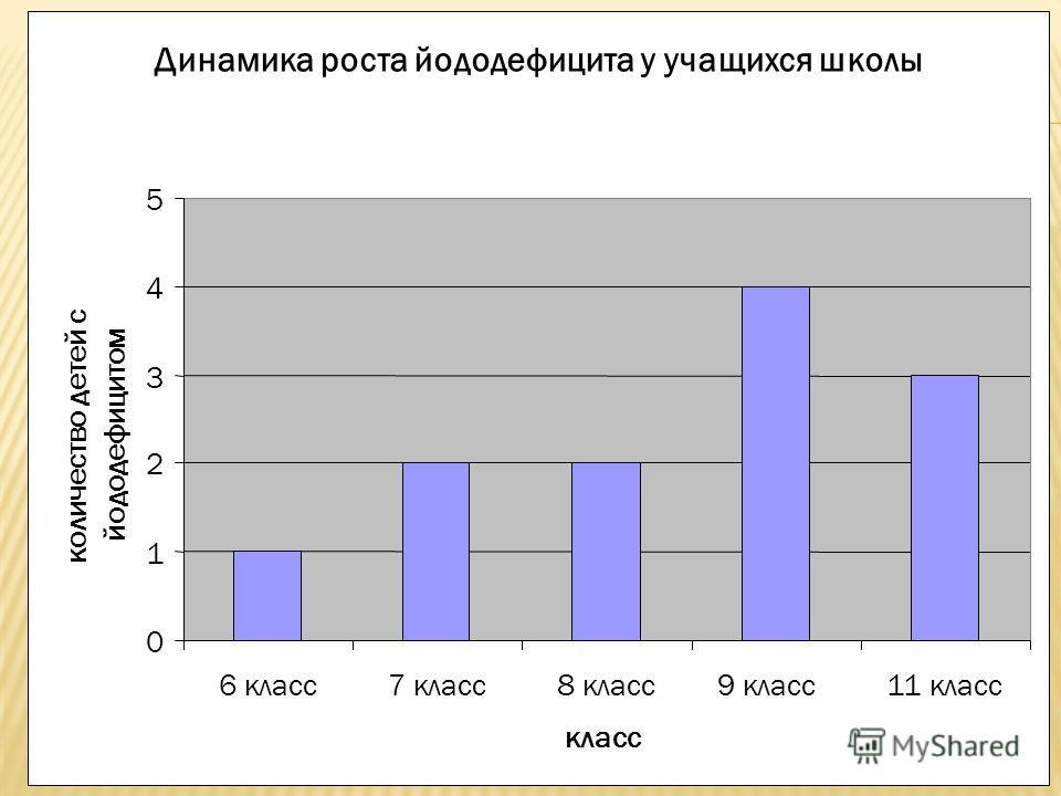 Динамика роста йододефицита у учащихся школы 0 1 2 3 4 5 6 класс7 класс8 класс9 класс11 класс класс количество детей с йододефицитом