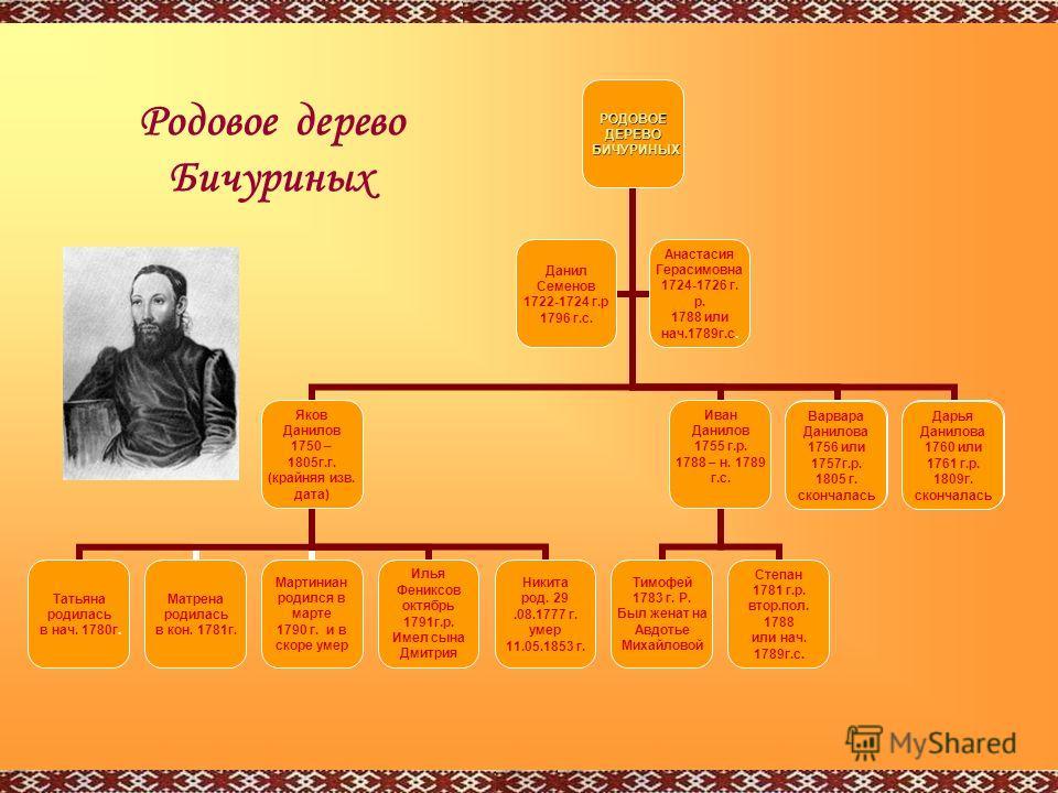 Варвара Данилова 1756 или 1757г.р. 1805 г. скончалась Дарья Данилова 1760 или 1761 г.р. 1809г. скончалась Родовое дерево Бичуриных
