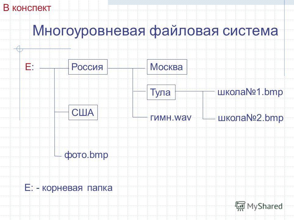 Многоуровневая файловая система Е:Е: Россия США Москва Тула гимн.wav школа1.bmp школа2.bmp фото.bmp Е: - корневая папка В конспект