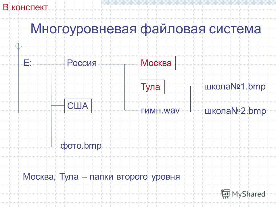 Многоуровневая файловая система Е: Россия США Москва Тула гимн.wav школа1.bmp школа2.bmp фото.bmp В конспект Москва, Тула – папки второго уровня