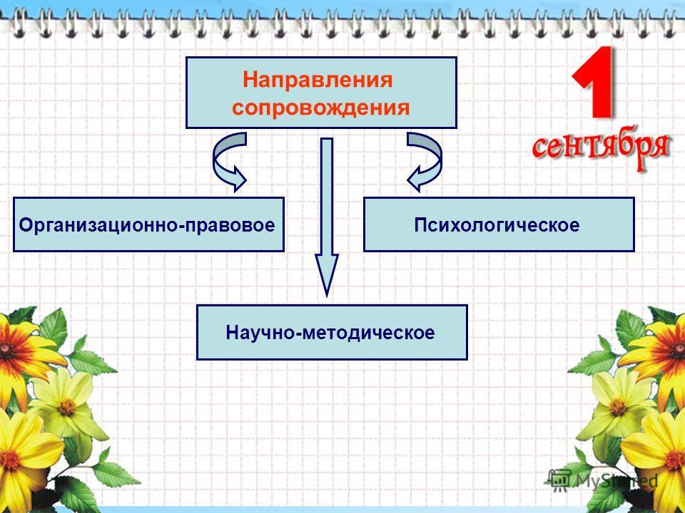 Направления сопровождения Психологическое Научно-методическое Организационно-правовое