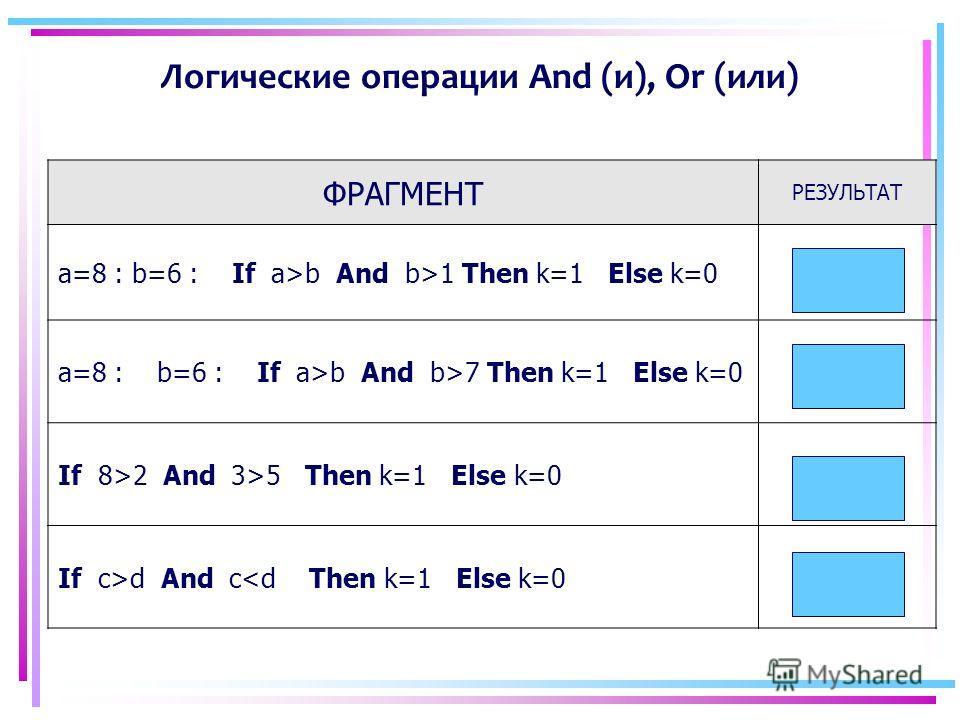 Логические операции And (и), Or (или) ФРАГМЕНТ РЕЗУЛЬТАТ a=8 : b=6 : If a>b And b>1 Then k=1 Else k=0 k=1 a=8 : b=6 : If a>b And b>7 Then k=1 Else k=0 k=0 If 8>2 And 3>5 Then k=1 Else k=0 k=0 If c>d And c