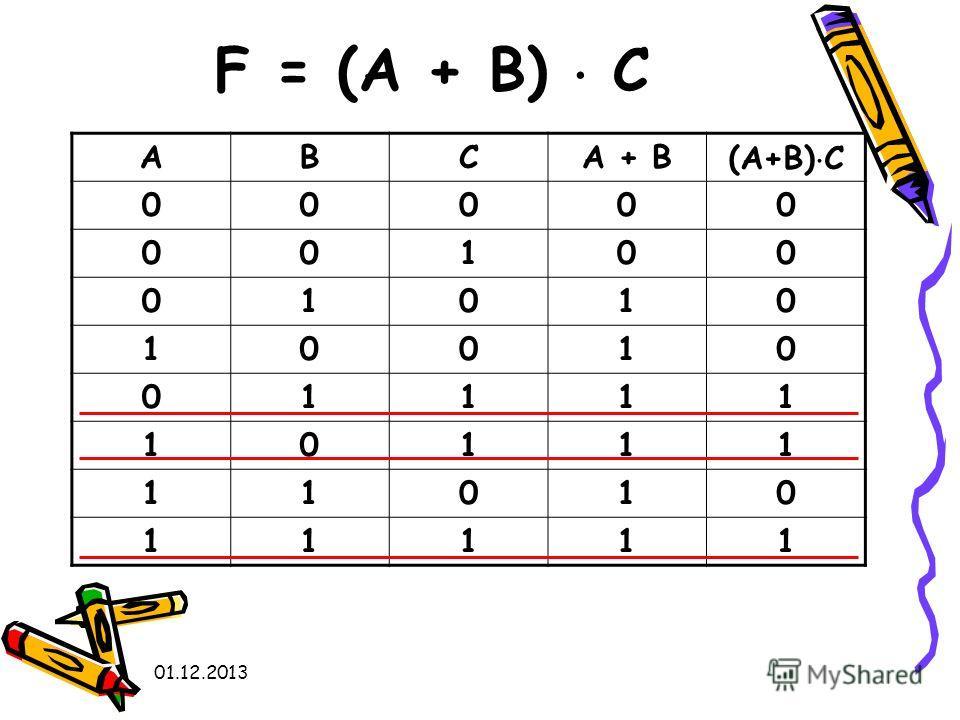01.12.2013 F = (A + B) C АВСА + В(А+В) С 00000 00100 01010 10010 01111 10111 11010 11111