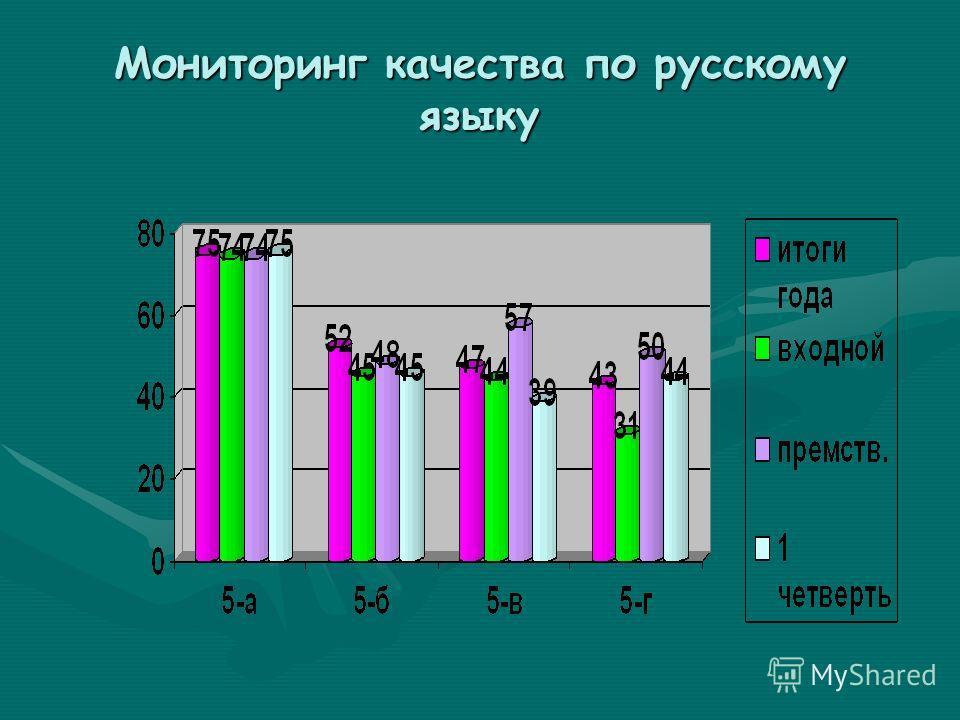 Мониторинг качества по русскому языку