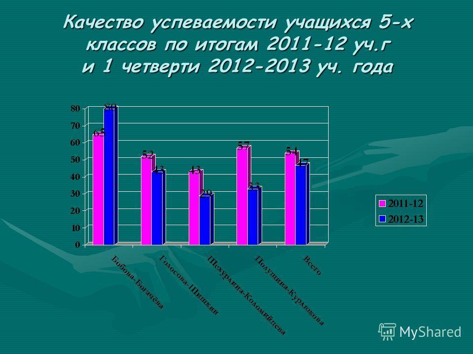 Качество успеваемости учащихся 5-х классов по итогам 2011-12 уч.г и 1 четверти 2012-2013 уч. года