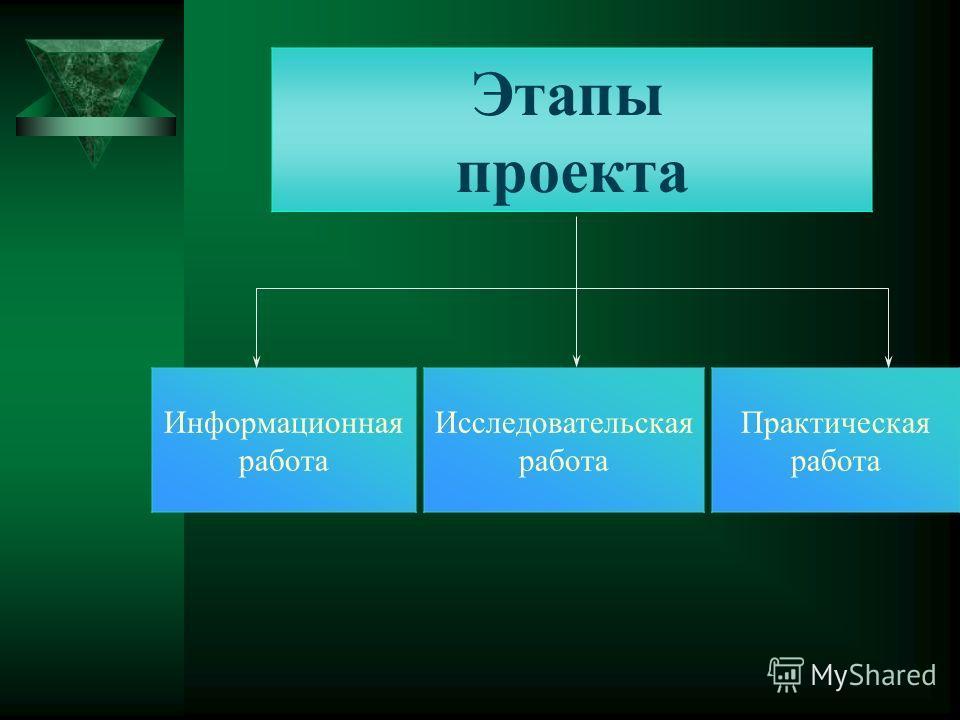 Этапы проекта Информационная работа Исследовательская работа Практическая работа