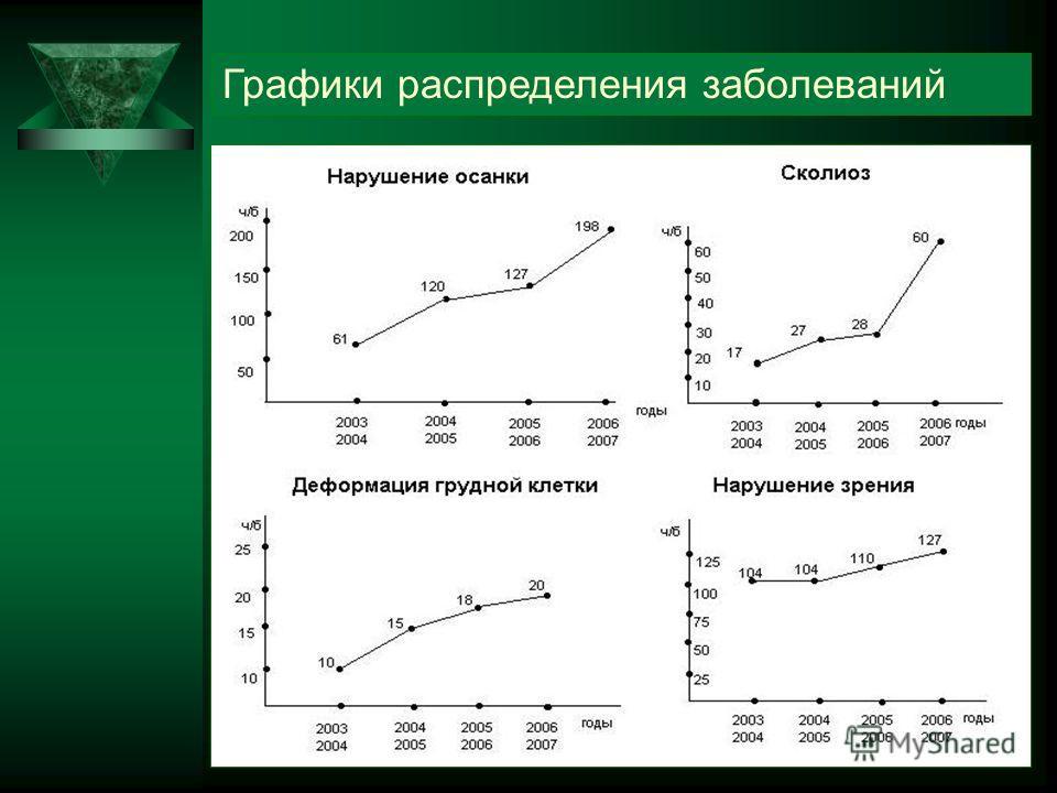 Графики распределения заболеваний