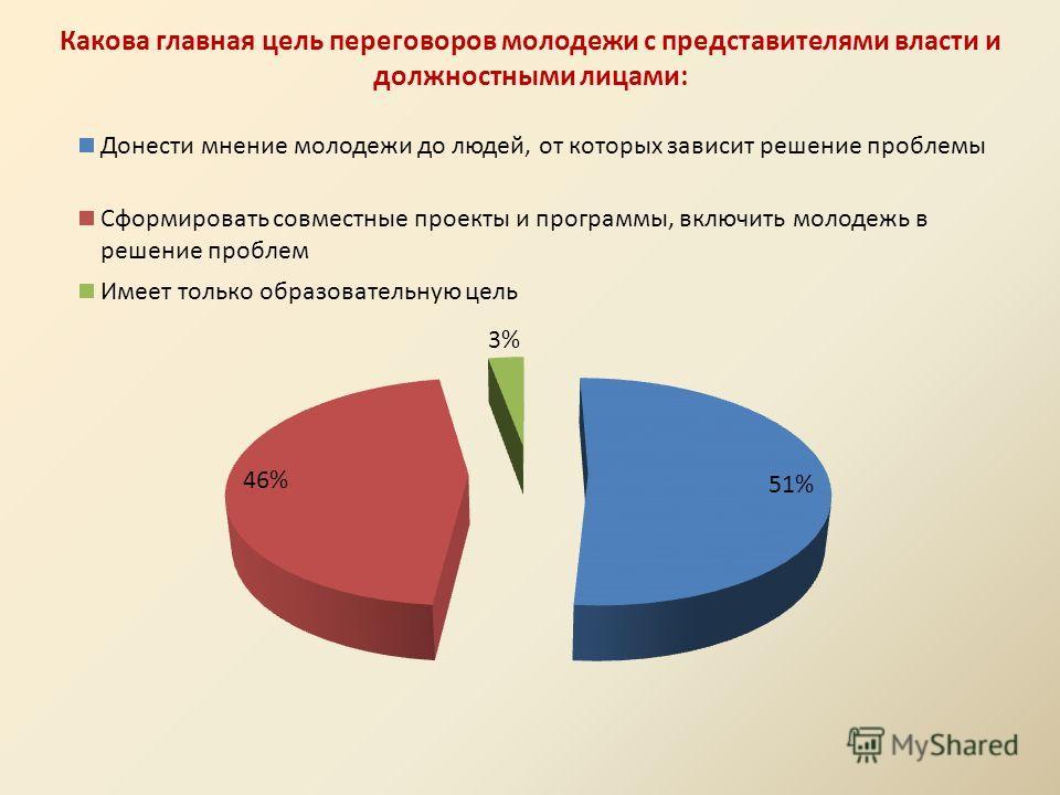Какова главная цель переговоров молодежи с представителями власти и должностными лицами: