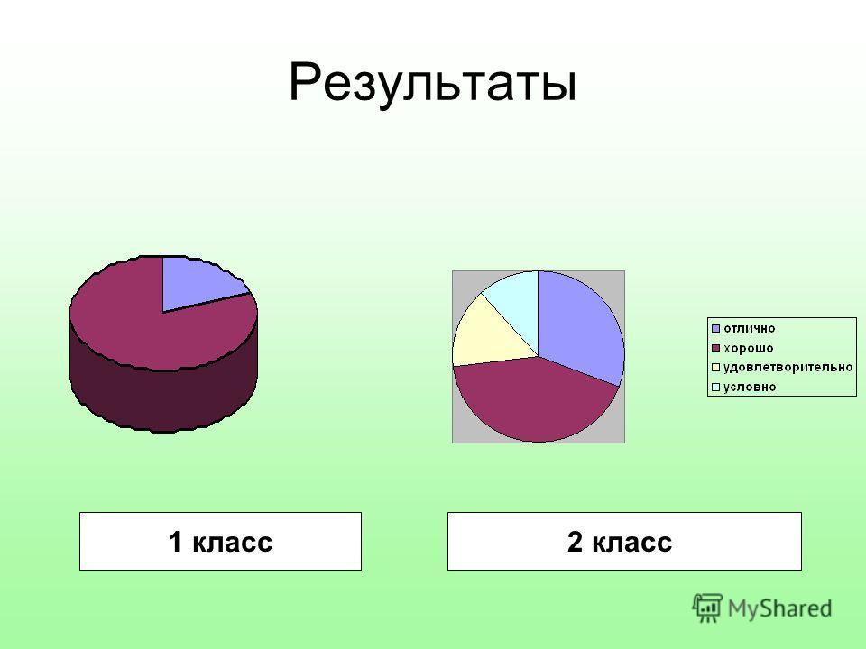 Результаты 1 класс2 класс