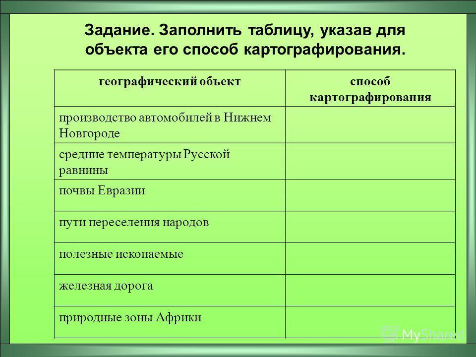 Задание. Заполнить таблицу, указав для объекта его способ картографирования. географический объектспособ картографирования производство автомобилей в Нижнем Новгороде средние температуры Русской равнины почвы Евразии пути переселения народов полезные
