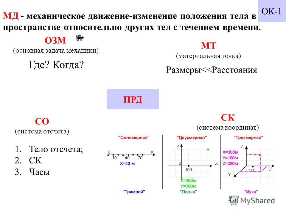 МД - механическое движение-изменение положения тела в пространстве относительно других тел с течением времени. ОЗМ (основная задача механики) Где? Когда? МТ (материальная точка) Размеры