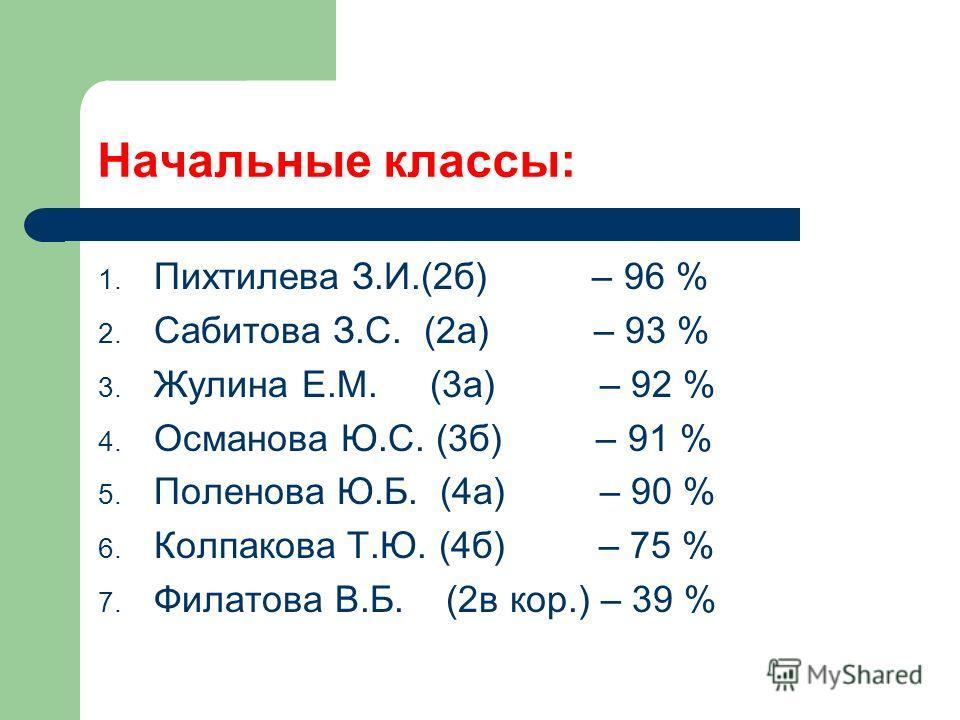 Начальные классы: 1. Пихтилева З.И.(2б) – 96 % 2. Сабитова З.С. (2а) – 93 % 3. Жулина Е.М. (3а) – 92 % 4. Османова Ю.С. (3б) – 91 % 5. Поленова Ю.Б. (4а) – 90 % 6. Колпакова Т.Ю. (4б) – 75 % 7. Филатова В.Б. (2в кор.) – 39 %