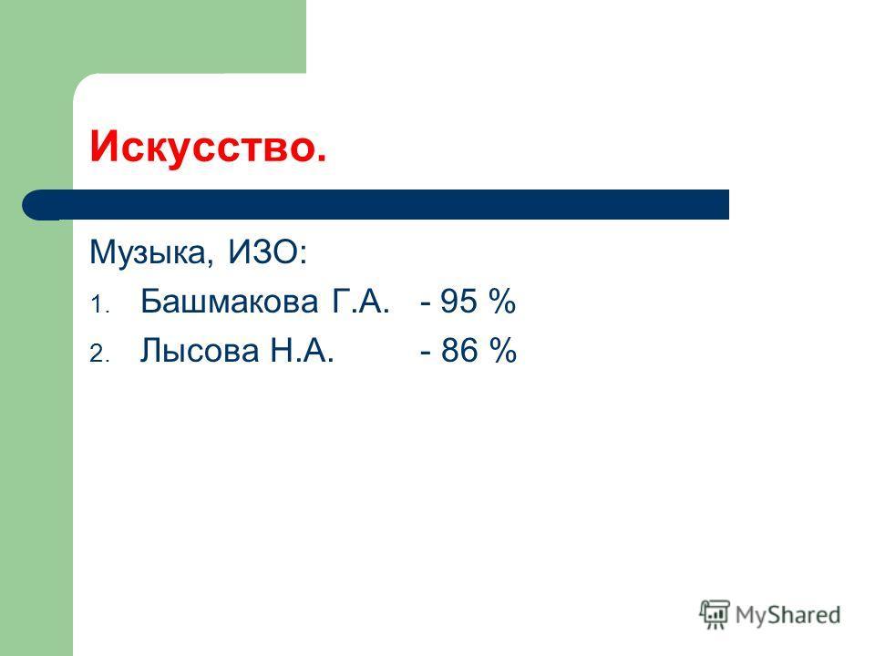Искусство. Музыка, ИЗО: 1. Башмакова Г.А. - 95 % 2. Лысова Н.А. - 86 %