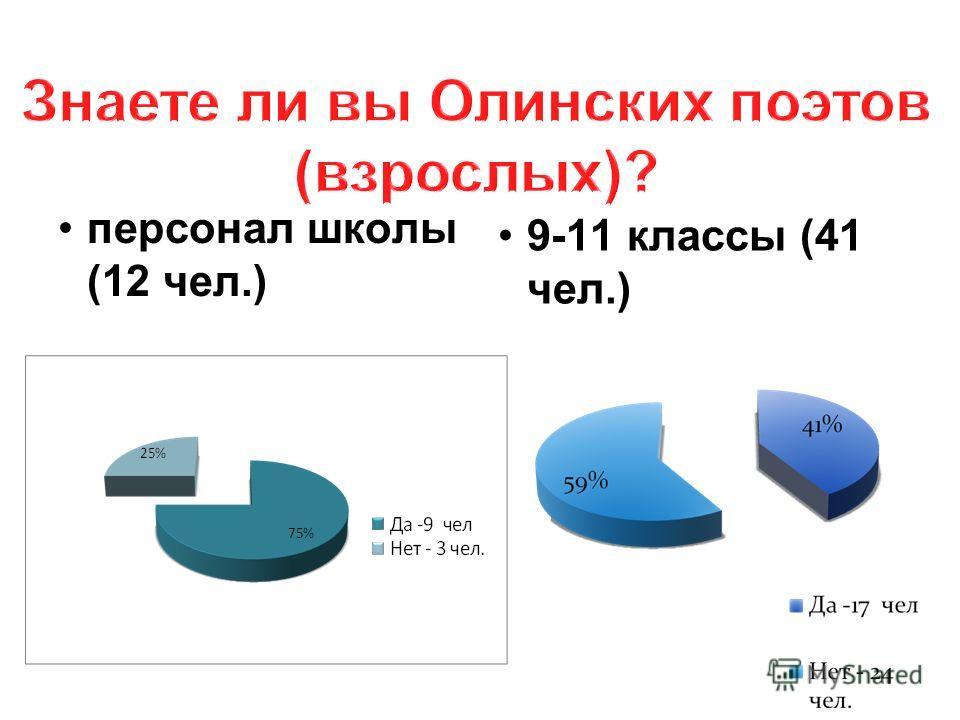 персонал школы (12 чел.) 9-11 классы (41 чел.)