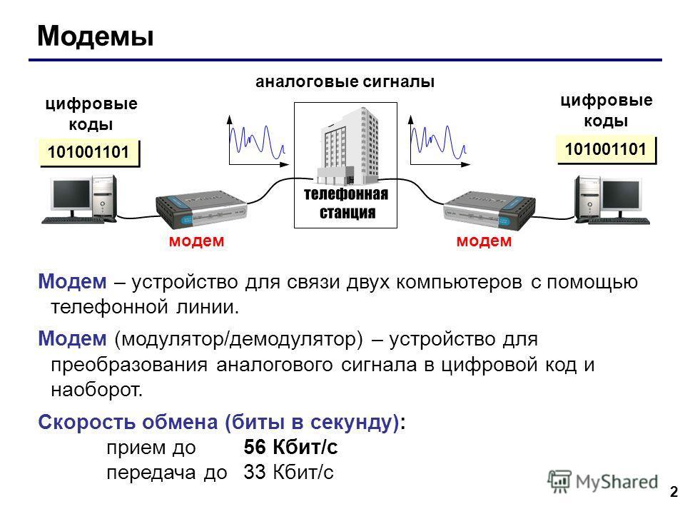 2 Модемы аналоговые сигналы цифровые коды цифровые коды 101001101 Модем – устройство для связи двух компьютеров с помощью телефонной линии. Модем (модулятор/демодулятор) – устройство для преобразования аналогового сигнала в цифровой код и наоборот. С