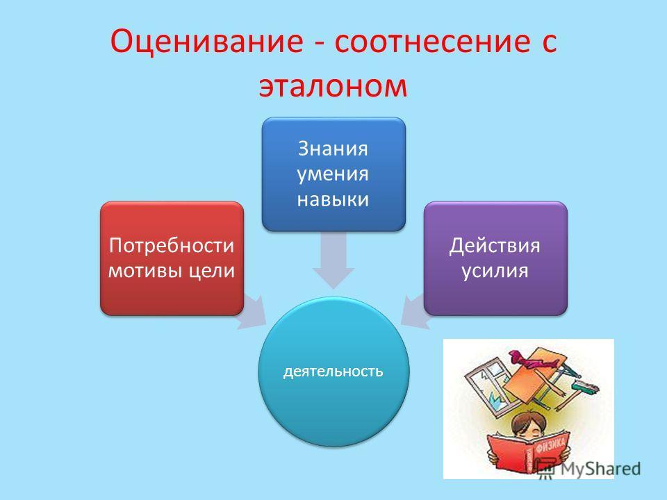 Оценивание - соотнесение с эталоном деятельность Потребности мотивы цели Знания умения навыки Действия усилия