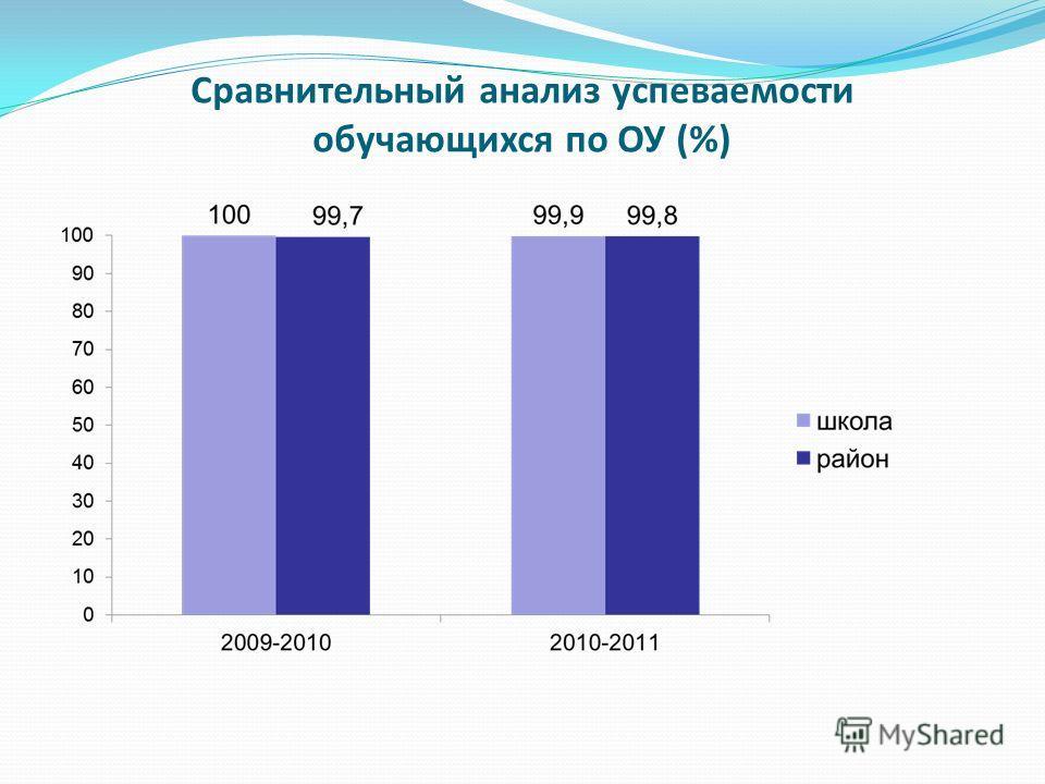 Сравнительный анализ успеваемости обучающихся по ОУ (%)