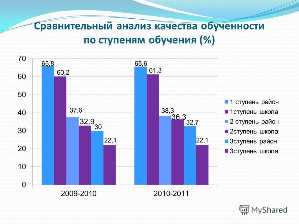 Сравнительный анализ качества обученности по ступеням обучения (%)