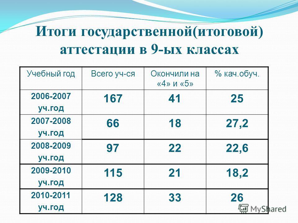 Итоги государственной(итоговой) аттестации в 9-ых классах Учебный годВсего уч-сяОкончили на «4» и «5» % кач.обуч. 2006-2007 уч.год 1674125 2007-2008 уч.год 661827,2 2008-2009 уч.год 972222,6 2009-2010 уч.год 1152118,2 2010-2011 уч.год 1283326