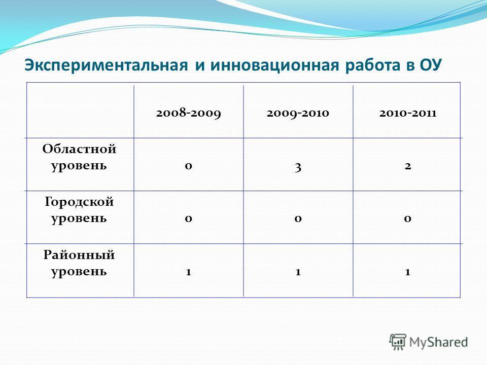 Экспериментальная и инновационная работа в ОУ 2008-20092009-20102010-2011 Областной уровень032 Городской уровень000 Районный уровень111
