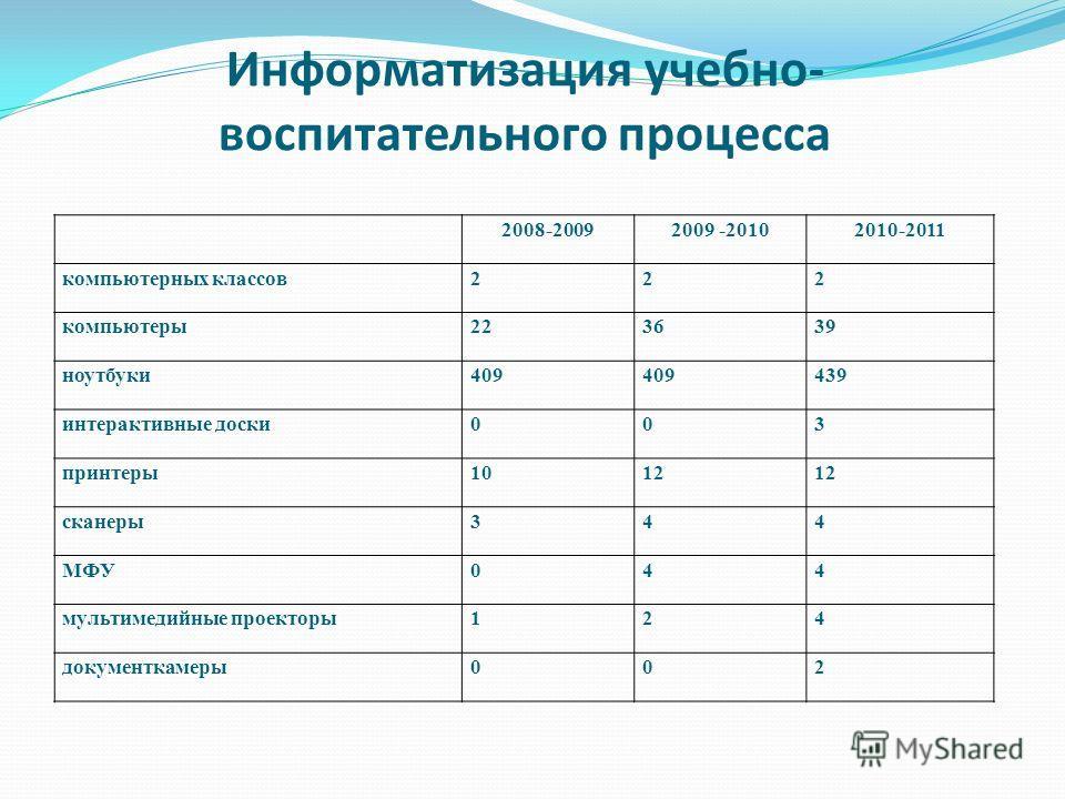 Информатизация учебно- воспитательного процесса 2008-20092009 -20102010-2011 компьютерных классов222 компьютеры223639 ноутбуки409 439 интерактивные доски003 принтеры1012 сканеры344 МФУ044 мультимедийные проекторы124 документкамеры002