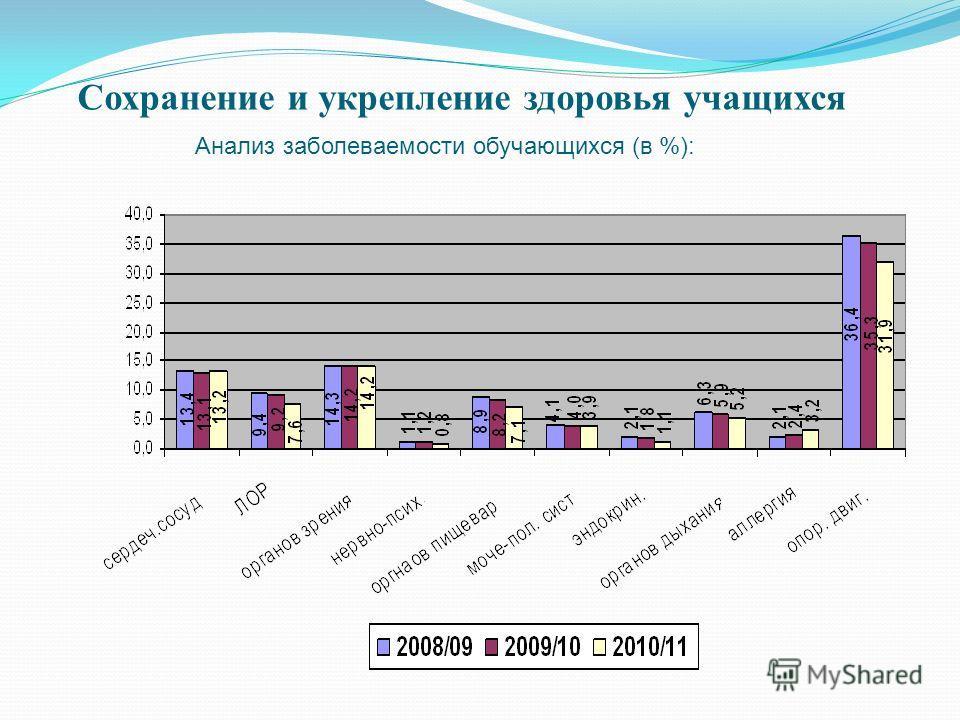 Сохранение и укрепление здоровья учащихся Анализ заболеваемости обучающихся (в %):