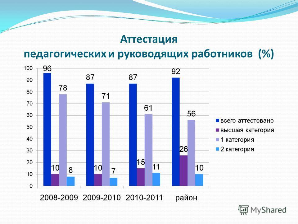 Аттестация педагогических и руководящих работников (%)