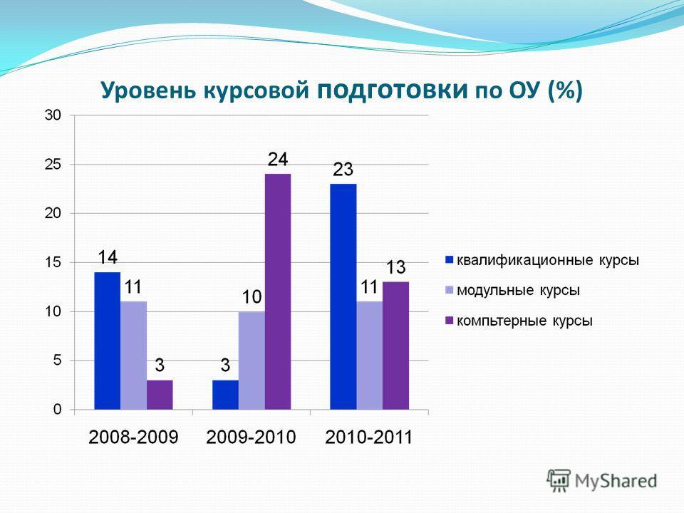Уровень курсовой подготовки по ОУ (%)