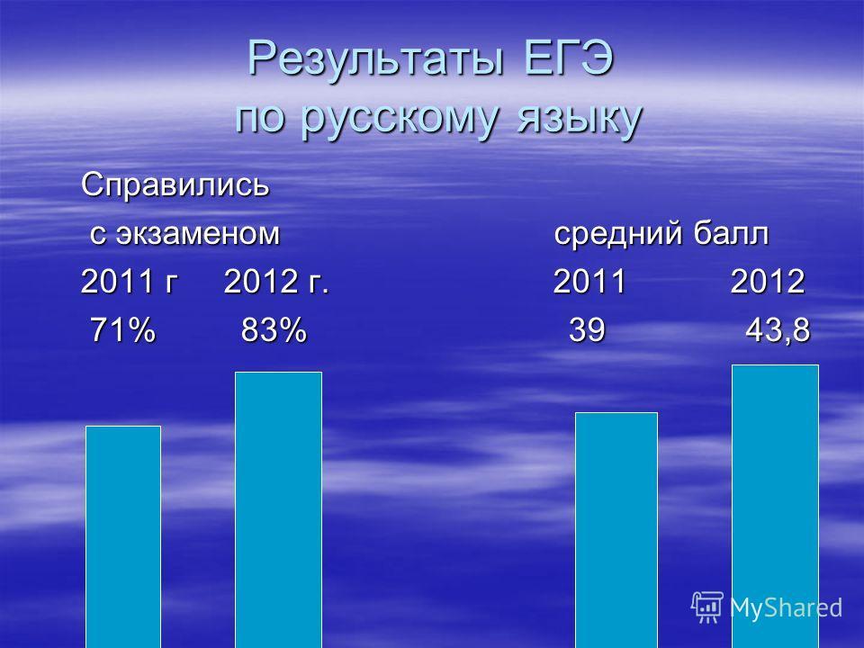 Результаты ЕГЭ по русскому языку Справились с экзаменом средний балл с экзаменом средний балл 2011 г 2012 г. 2011 2012 71% 83% 39 43,8 71% 83% 39 43,8