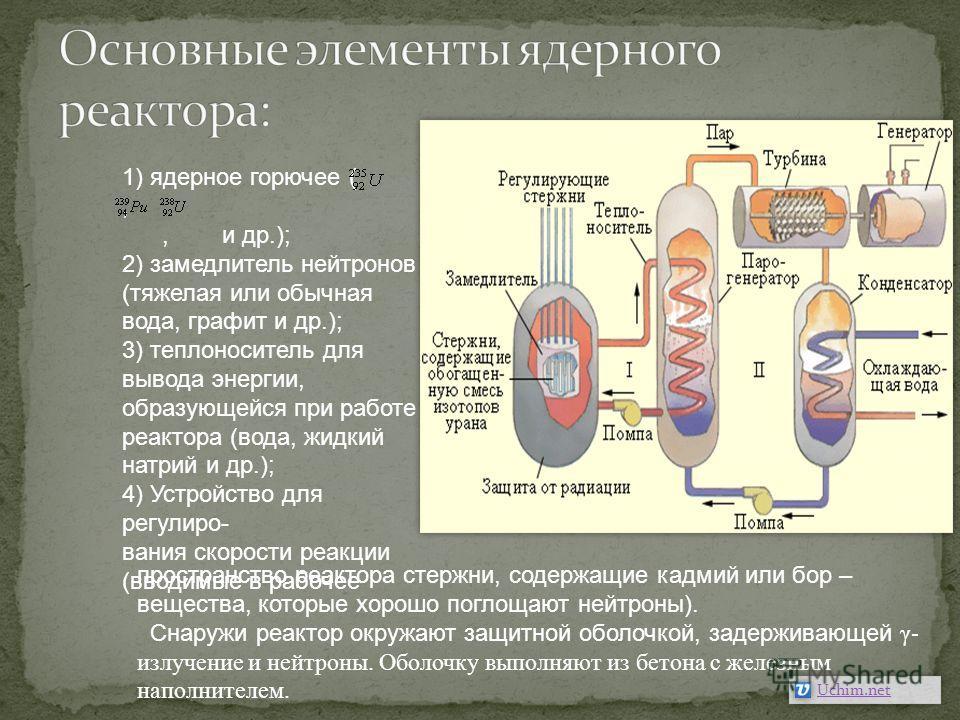 1) ядерное горючее (,, и др.); 2) замедлитель нейтронов (тяжелая или обычная вода, графит и др.); 3) теплоноситель для вывода энергии, образующейся при работе реактора (вода, жидкий натрий и др.); 4) Устройство для регулиро- вания скорости реакции (в