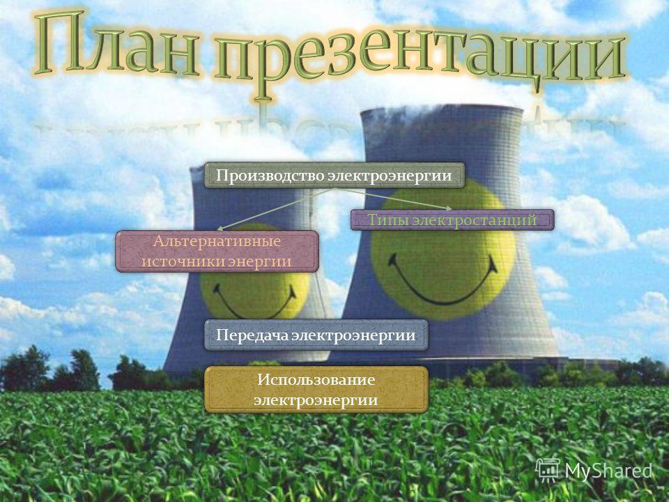 Производство электроэнергии Типы электростанций Альтернативные источники энергии Альтернативные источники энергии Передача электроэнергии Использование электроэнергии Использование электроэнергии