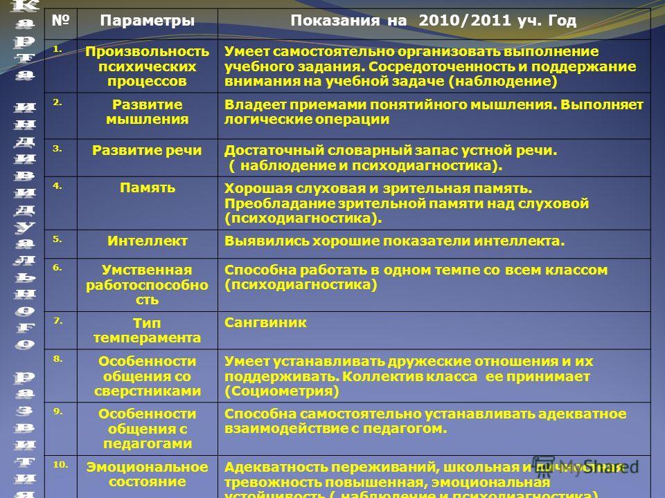 ПараметрыПоказания на 2010/2011 уч. Год 1. Произвольность психических процессов Умеет самостоятельно организовать выполнение учебного задания. Сосредоточенность и поддержание внимания на учебной задаче (наблюдение) 2. Развитие мышления Владеет приема