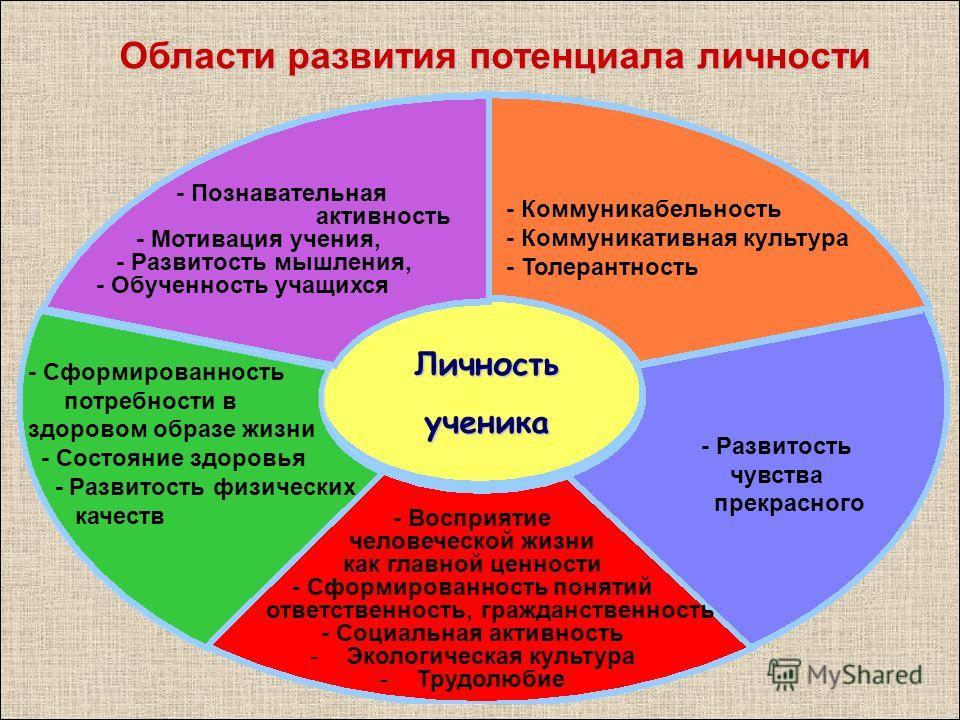 - Коммуникабельность - Коммуникативная культура - Толерантность - Развитость чувства прекрасного Личностьученика - Познавательная активность - Мотивация учения, - Развитость мышления, - Обученность учащихся - Сформированность потребности в здоровом о