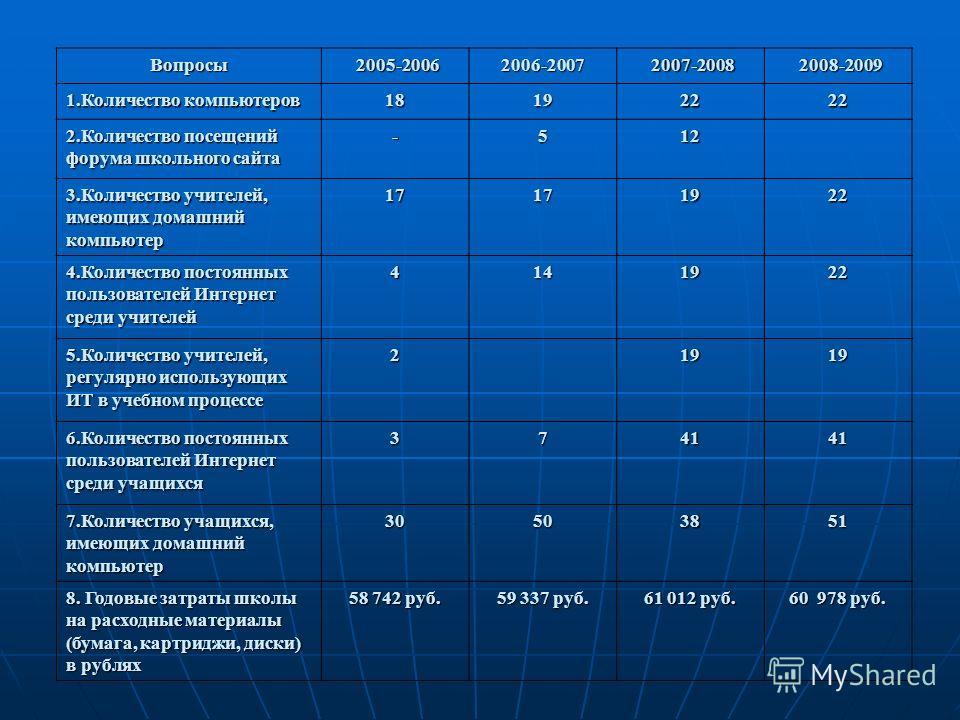 Вопросы 2005-2006 2005-20062006-2007 2007-2008 2007-2008 2008-2009 2008-2009 1.Количество компьютеров 18192222 2.Количество посещений форума школьного сайта -512 3.Количество учителей, имеющих домашний компьютер17171922 4.Количество постоянных пользо