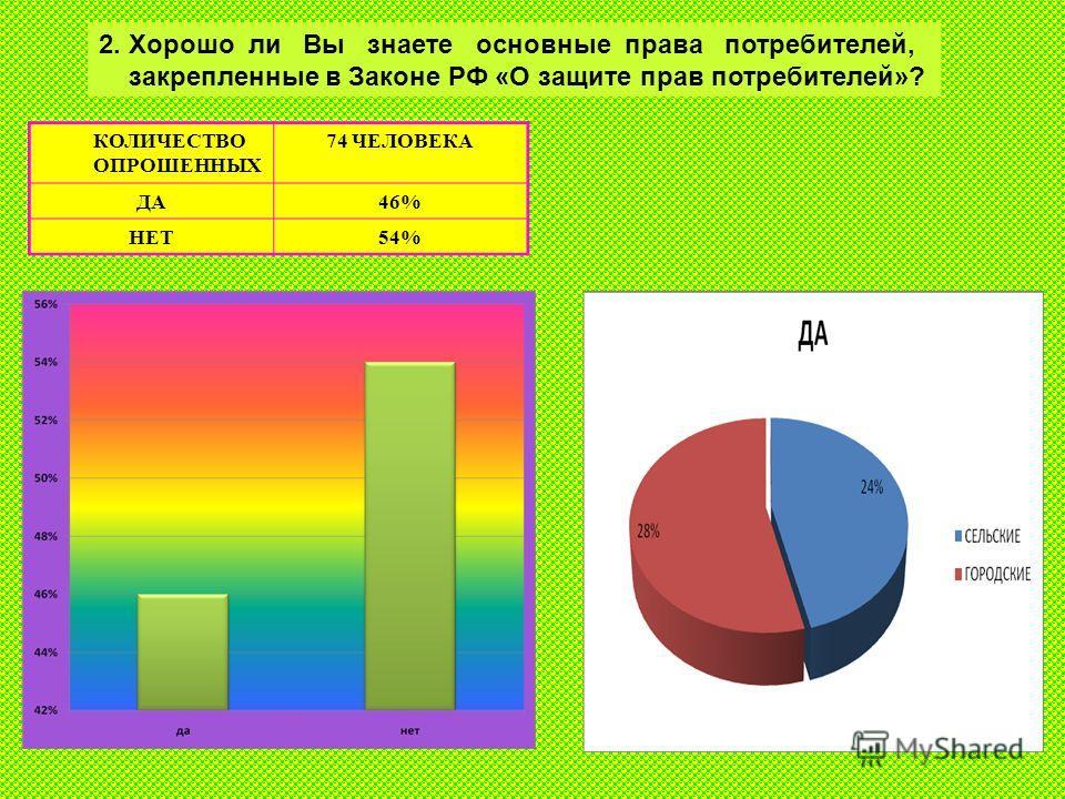 2. Хорошо ли Вы знаете основные права потребителей, закрепленные в Законе РФ «О защите прав потребителей»? КОЛИЧЕСТВО ОПРОШЕННЫХ 74 ЧЕЛОВЕКА ДА46% НЕТ54%