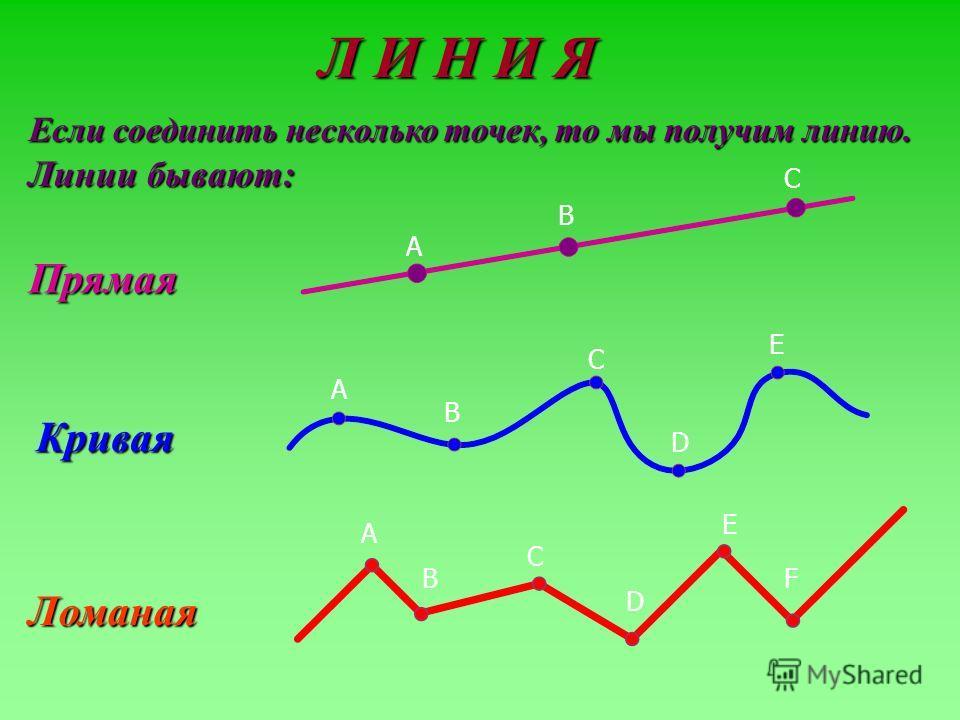 Л И Н И Я Если соединить несколько точек, то мы получим линию. Линии бывают: Прямая Кривая Ломаная A B C A B C D E A B C D E F