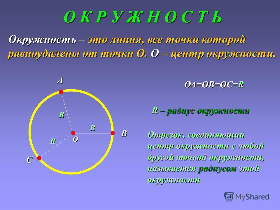О К Р У Ж Н О С Т Ь Окружность – это линия, все точки которой равноудалены от точки О. О – центр окружности. О А В С ОА=ОВ=ОС=R R R R R – радиус окружности Отрезок, соединяющий центр окружности с любой другой точкой окружности, называется радиусом эт