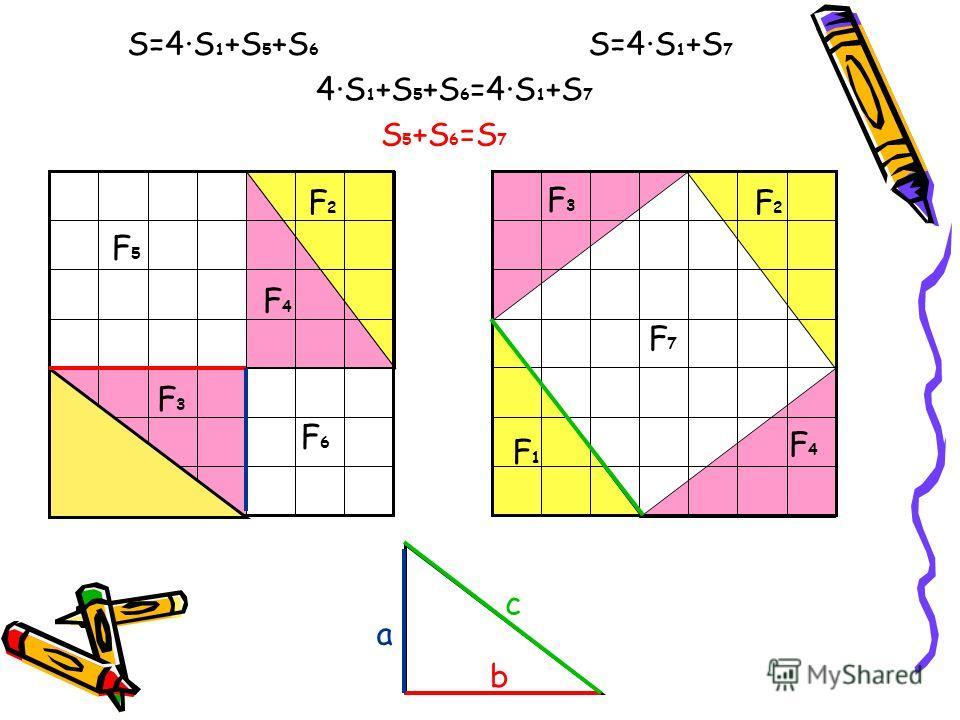 F1F1 F1F1 F2F2 F2F2 F3F3 F3F3 F4F4 F4F4 F5F5 F6F6 F7F7 S=4·S 1 +S 5 +S 6 S=4·S 1 +S 7 4·S 1 +S 5 +S 6 =4·S 1 +S 7 S 5 +S 6 =S 7 a b c