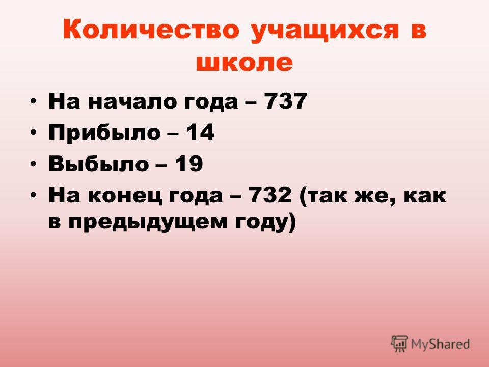 Количество учащихся в школе На начало года – 737 Прибыло – 14 Выбыло – 19 На конец года – 732 (так же, как в предыдущем году)